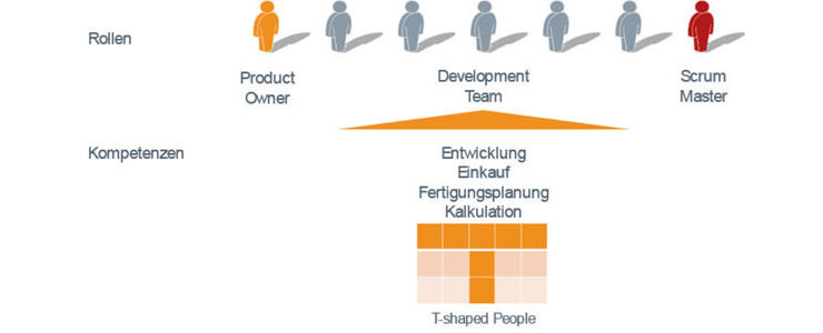 Scrum-Team mit T-shaped people