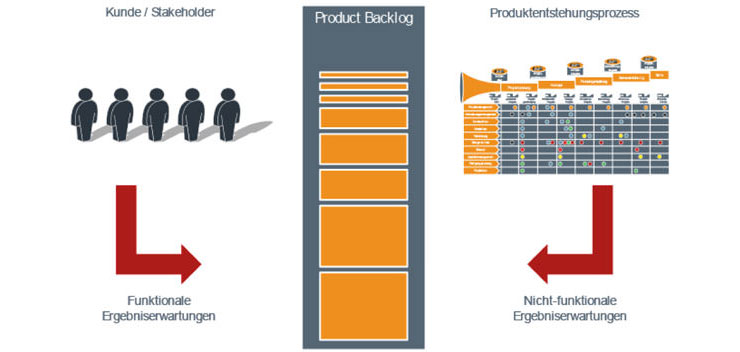 Product-Backlog in Scrum