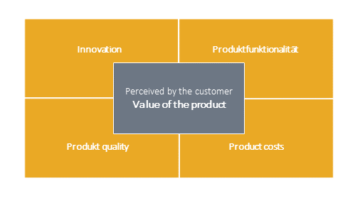 dimensions from which a customer perveives the value of a product