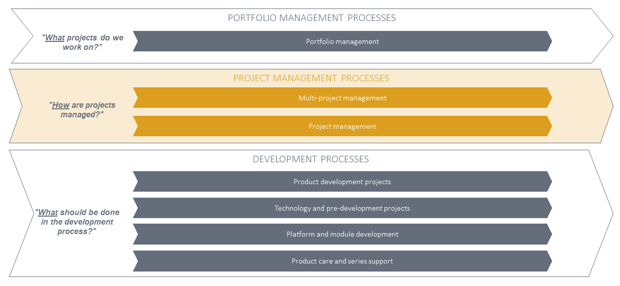 Difference in project management and development processes
