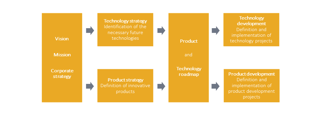 process from vision to technology and product projects